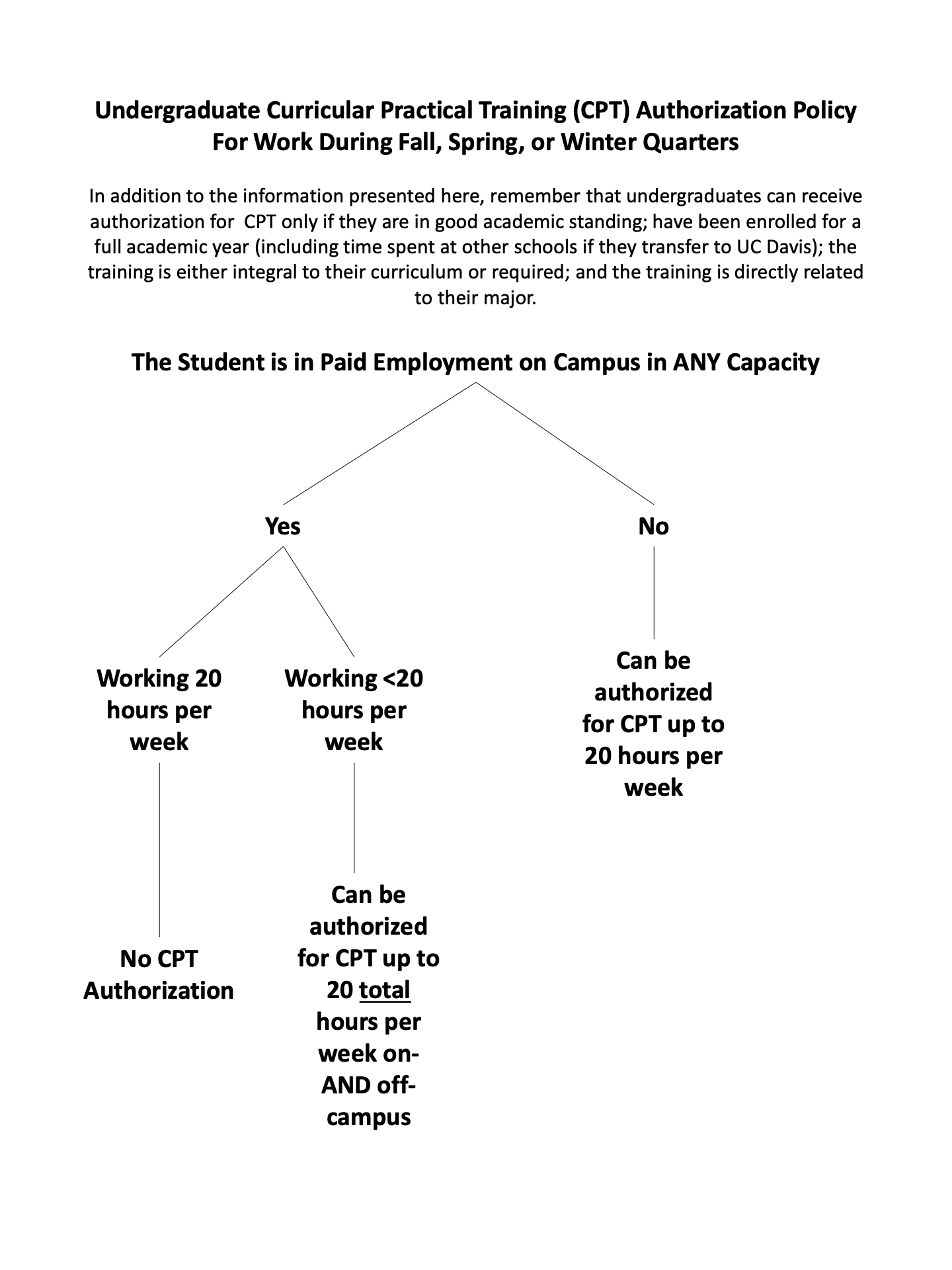 chart of hours for undergrad employment